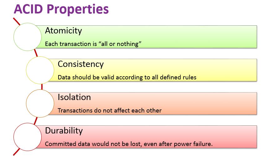 acid_properties