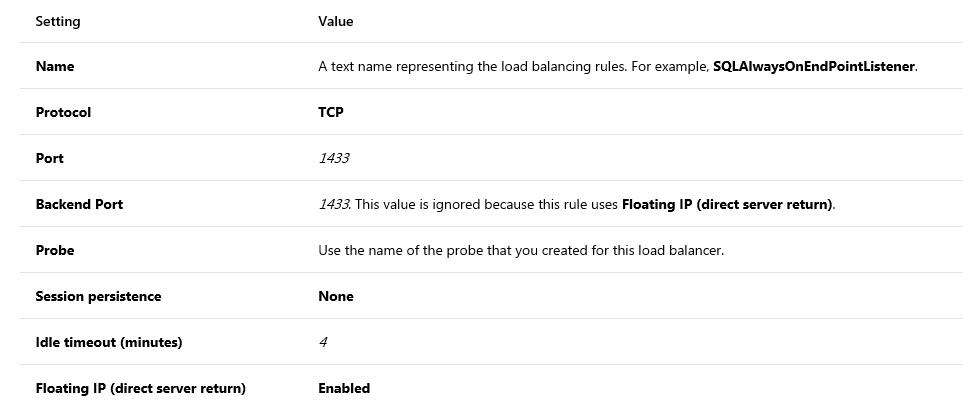 Help: SQL Server Always On Availability Group Listener not